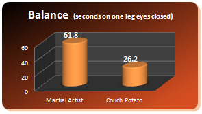 mao40 graph balance Over 40s   Amazing Benefits From Doing Martial Arts