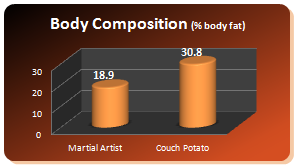 mao40 graph bodycomp Over 40s   Amazing Benefits From Doing Martial Arts