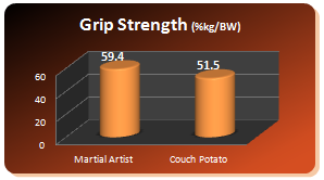 mao40 graph grip Over 40s   Amazing Benefits From Doing Martial Arts