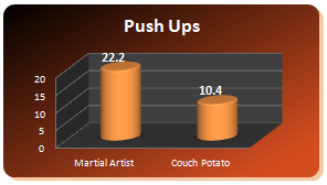 mao40 graph pushups Over 40s   Amazing Benefits From Doing Martial Arts