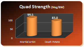 mao40 graph quads Over 40s   Amazing Benefits From Doing Martial Arts