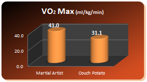 mao40 graph vo2max Over 40s   Amazing Benefits From Doing Martial Arts